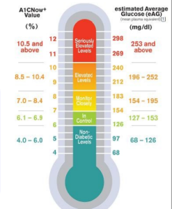 A1C Average Blood Sugar